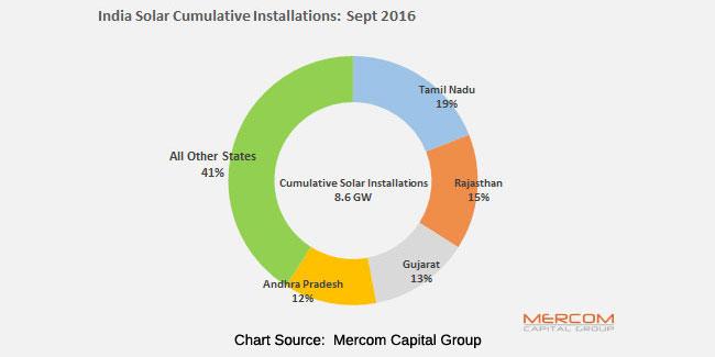8643 MW of cumulative solar installations in India reports Mercom