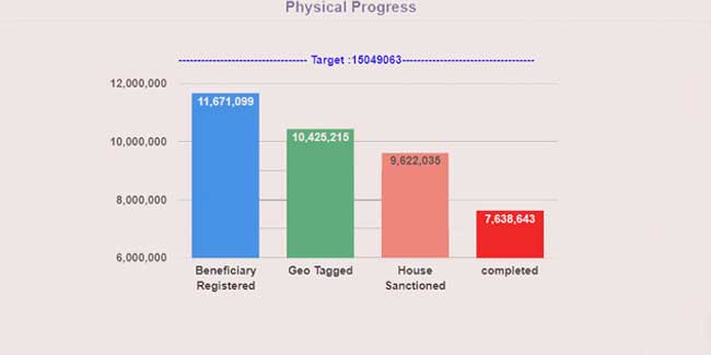 Focus: Housing | Pradhan Mantri Awaas Yojana – Gramin (PMAY-G Phase-II)